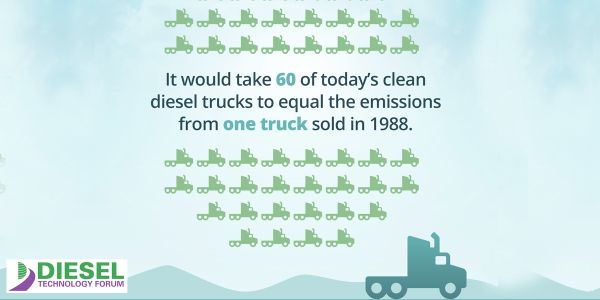 Data Shows Port Emissions Reduced by Advanced Diesel Technology