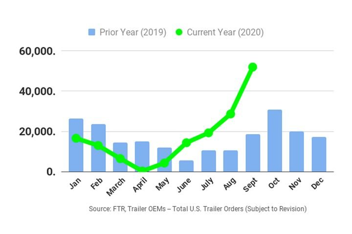 September trailer orders were 33,400 units higher than a year ago. - Source: FTR
