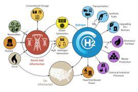 DOE Teams to Advance Fuel Cell, Electrolyzer R&D