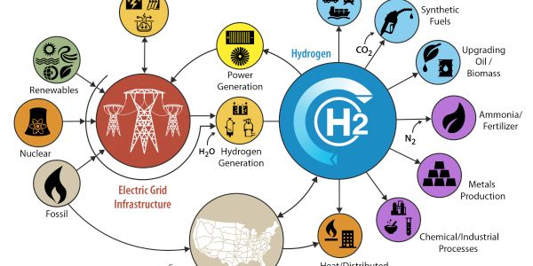 According to the DOE, 10 million metric tons of hydrogen are currently produced in the U.S....