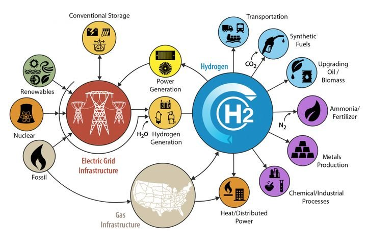 According to the DOE, 10 million metric tons of hydrogen are currently produced in the U.S. every year, with 95% produced by centralized reforming of natural gas and the rest from water splitting, such as electrolysis, photoelectrochemical cells, or solar thermochemical systems. - Image: DOE