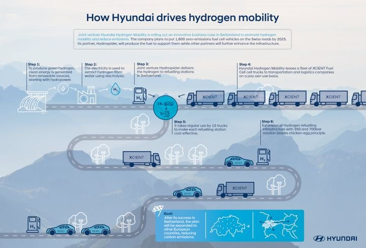 - Photo: Hyundai