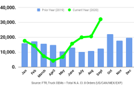 Medium-, Heavy-Duty Truck Orders Positive 4th Month in a Row