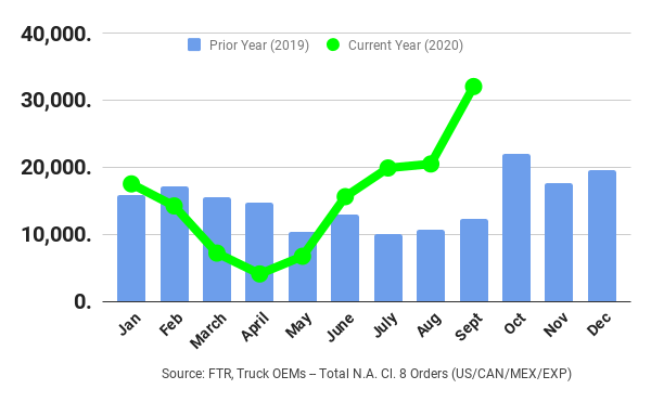 Pent-up demand from low orders during the COVID-19 quarantine is helping to push truck orders to strong levels. - Graph: FTR