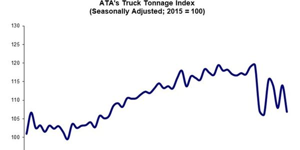 The impact of COVID-19 on freight volatility is clear in ATA's tracking of tonnage numbers.