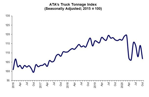 The impact of COVID-19 on freight volatility is clear in ATA's tracking of tonnage numbers. - Graph: ATA