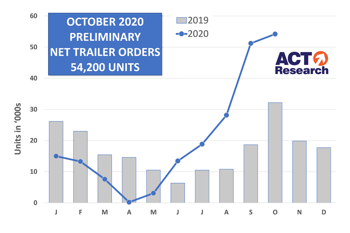 ACT Research: October Trailer Orders Third Highest in History
