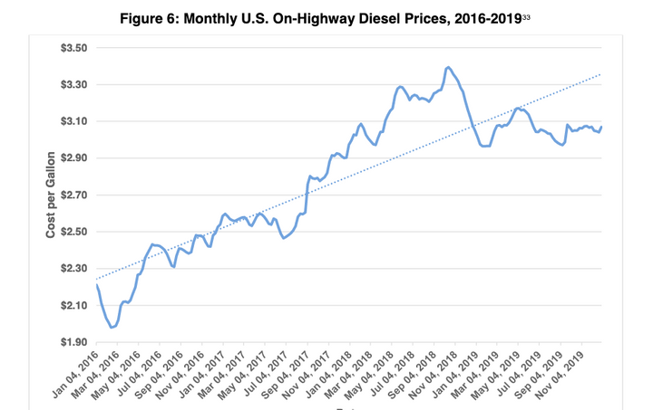 Fuel costs dropped by 9%, reflecting a 12-cent-per-gallon national decrease in average diesel fuel prices from 2018 to 2019. - Graphic: ATRI