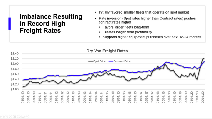 We've seen spot prices above contract rates, which is not the norm. - Image: Thermo King