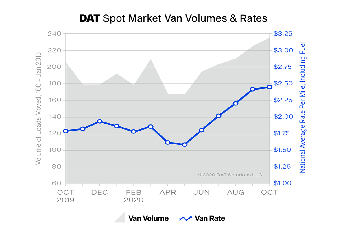 DAT: October Spot Market's Record-Breaking Rates
