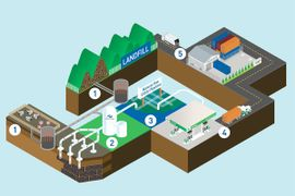 Renewable Natural Gas Vehicles Achieve First-Ever Carbon Negative Milestone