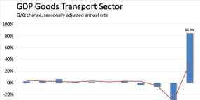 Freight Economy Q3 Rebound Outpaces General Economy