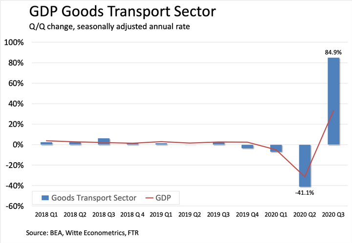 The parts of the GDP related to freight out-performed the general economy – but we're still not back to normal freight volumes. - Graph: FTR