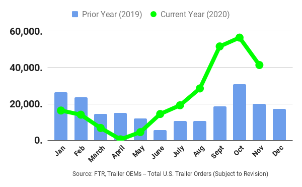 After plummeting in April, trailer orders have outperformed 2019 this year. - Graph: FTR