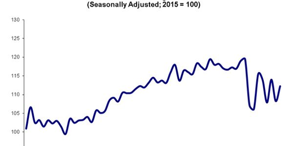 """The 2020 seesaw pattern continued in November as typical seasonality is not holding this year,""..."