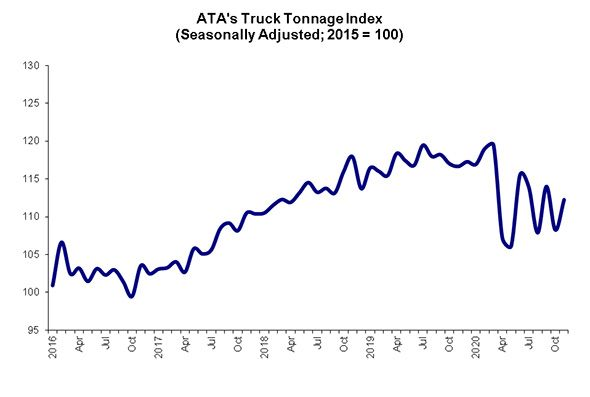 """""""The 2020 seesaw pattern continued in November as typical seasonality is not holding this year,"""" saidATA Chief Economist Bob Costello. - Graph: American Trucking Associations"""