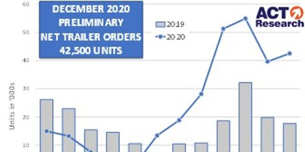 ACT Research reported that the U.S. trailer industry booked 42,500 net orders for the final...