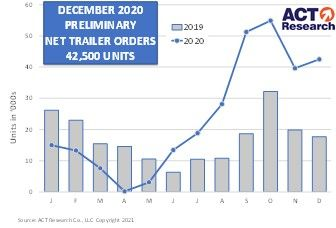 ACT Research reported that the U.S. trailer industry booked 42,500 net orders for the final month of 2020 - Chart: ACT Research