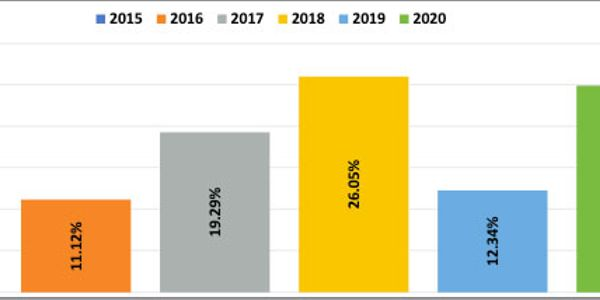 Shippers reported significant capacity challenges in 2020.