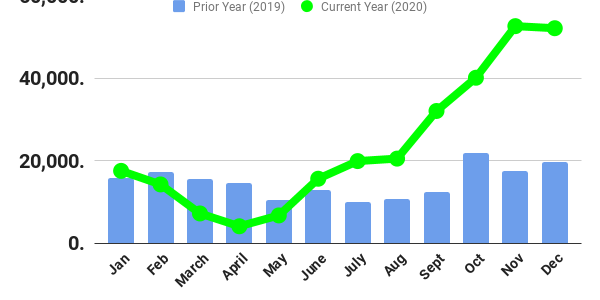 Despite a rocky start to the year, truck orders soared to near-record levels.