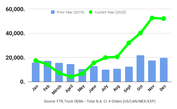 Despite a rocky start to the year, truck orders soared to near-record levels. - Graph: FTR