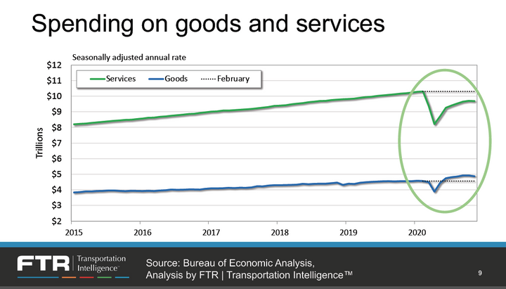 Unable to spend money on concerts or vacations during the pandemic, people have been buying more goods -- which means more freight. - FTR Slide