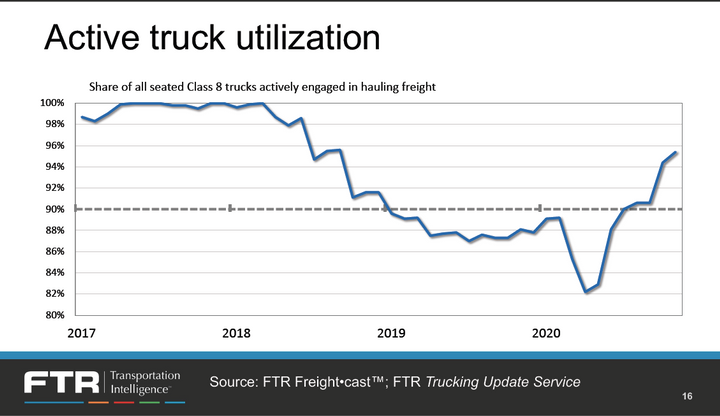 With truck utilization still down, rates continue to rise. - FTR Slide