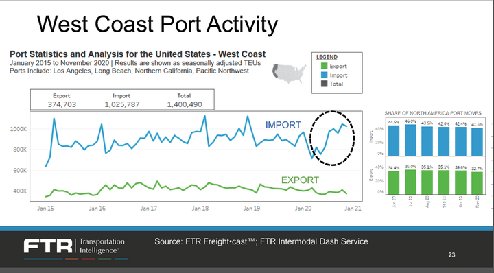 West Coast ports appear to be losing some market share to East and Gulf Coast ports. - FTR Slide