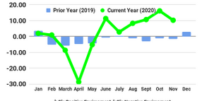 FTR: November Trucking Conditions Ease from October High