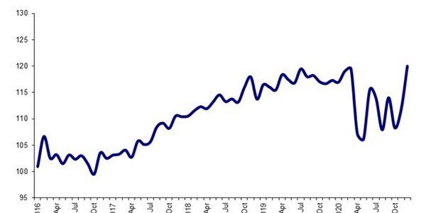 2020 saw major swings in truck tonnage.