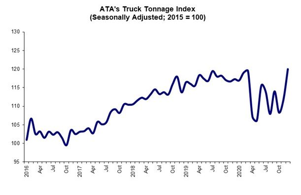 2020 saw major swings in truck tonnage. - Graph: ATA