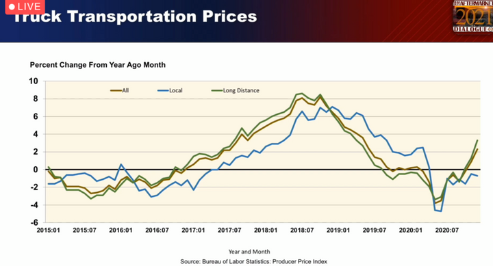 Freight rates are trending higher, along with trucking activity itself. - Photo: MacKay & Co.