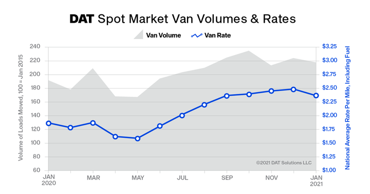 The DAT Truckload Volume Index, a measure of dry van, refrigerated and flatbed loads moved by truckload carriers, declined 2% in January from the previous month. - Graph: DAT