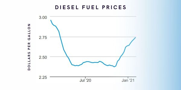 On Feb. 8, diesel prices increased to $2.80 per gallon, the highest level since March 16, 2020.