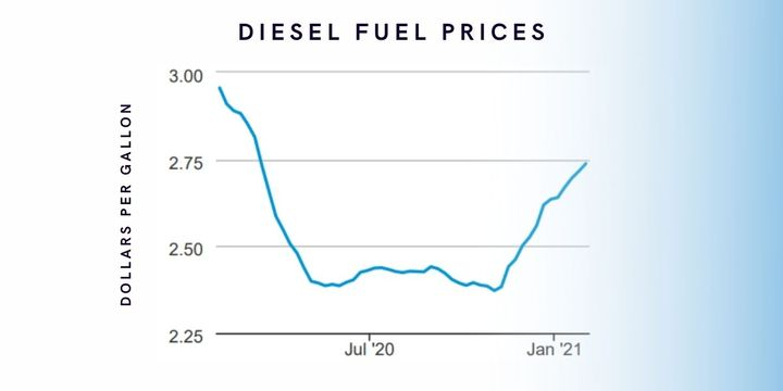On Feb. 8, diesel pricesincreased to $2.80 per gallon, the highest level since March 16, 2020. - Data: Energy Information Administration