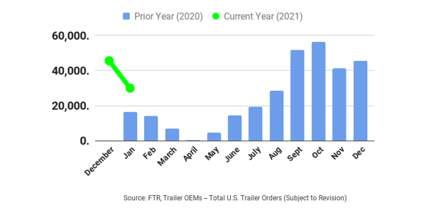 Preliminary reports indicate trailer orders in January fell about 34 percent to about 30,000...