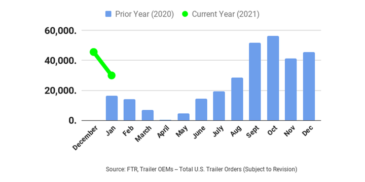 Preliminary reports indicate trailer orders in January fell about 34 percent to about 30,000 units compared with December 2020 orders, according FTR. - Graph: FTR