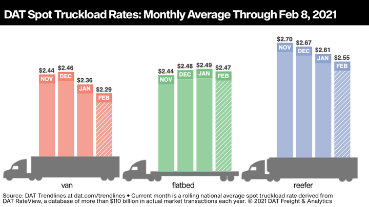 Compared with January's spot truckload rates, average van rates through Feb. 8 were down 7 cents, flatbed rates were down 2 cents, and refrigerated rates were down 6 cents. - Photo: DAT