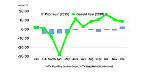 Rising Fuel Costs Drive Down Trucking Conditions Index
