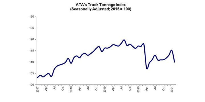 American Trucking Associations' advanced seasonally adjusted (SA) For-Hire Truck Tonnage Index decreased 4.5% to 110 in February after rising 1.8% to 115.2 in January. - Graph: ATA
