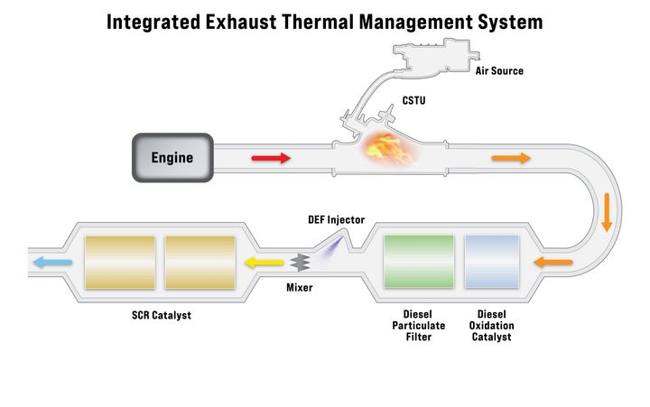 Tenneco's Cold Start Thermal Unit will be combined with Eaton's TVS blower technology to create an integrated exhaust thermal management system which will provide heat directly to the vehicle's aftertreatment system. - Photo: Eaton