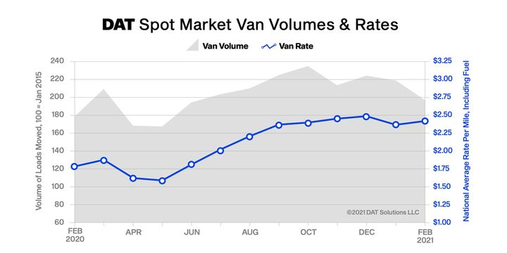 Dry van spot rates averaged $2.41 per mile in February, up from $2.36 in January and 63 cents higher than in February 2020. - Graph: DAT