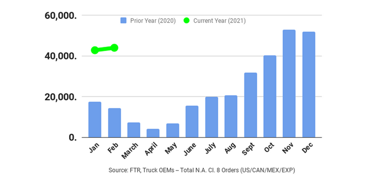 Preliminary North American Class 8 net orders were 44,000 units, up 4% compared with January orders, FTR reported. - Graph: FTR