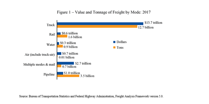 Trucks remain the most commonly used mode to move freight, transporting 64% of the weight (12.7 billion tons) and 72% of the value ($13.7 trillion) in 2017. - Graph: USDOT