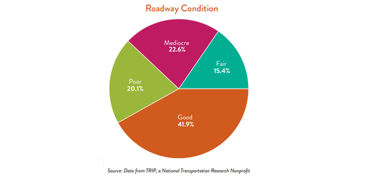 The vast majority of roads in poor and mediocre condition tend to be on the non-interstate system, while the interstate system tends to be in good condition, ASCE's study found. - Graph: ASCE