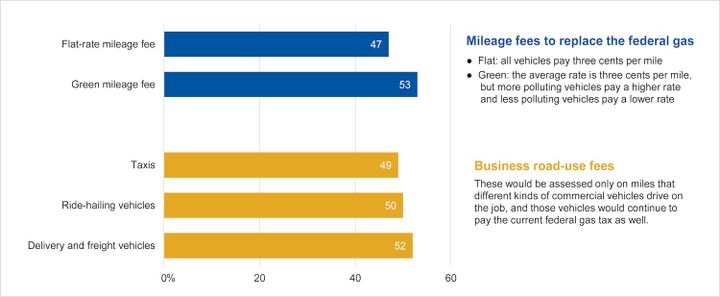 According to a study by Mineta Transportation Institute, 53% of Americans support the concept of a mileage fee that would charge higher-polluting vehicles at a higher rate than less-polluting vehicles. - Graph:Mineta Transportation Institute