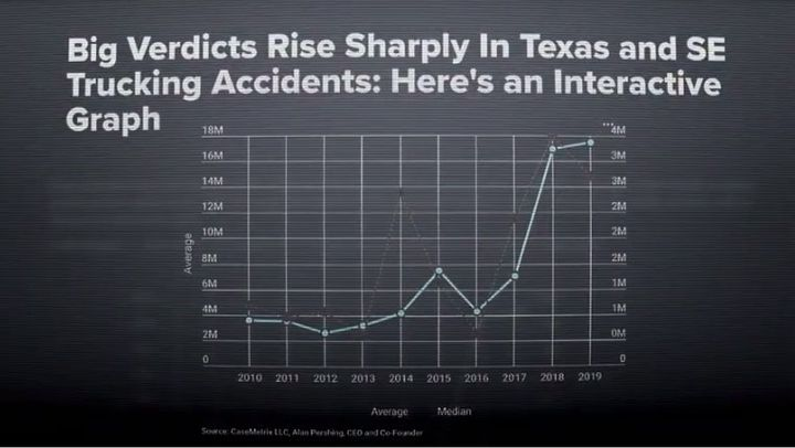 Trucking companies say huge verdicts in Texas and the Southeast are often more about greed than actual wrongdoing on a motor carrier's part. - Screen capture, Keep Texas Trucking Coalition video
