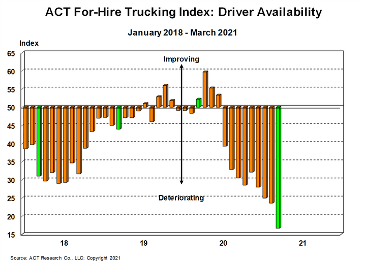 In March, the Driver Availability Index hit 16.7, compared with 23.6 in February. - Graph: ACT Research