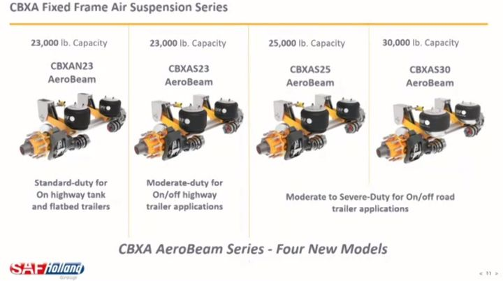 The CBXA AeroBeam will be offered in four application-specific models with 23K, 25K and 30K capacities. - Photo: SAF-Holland
