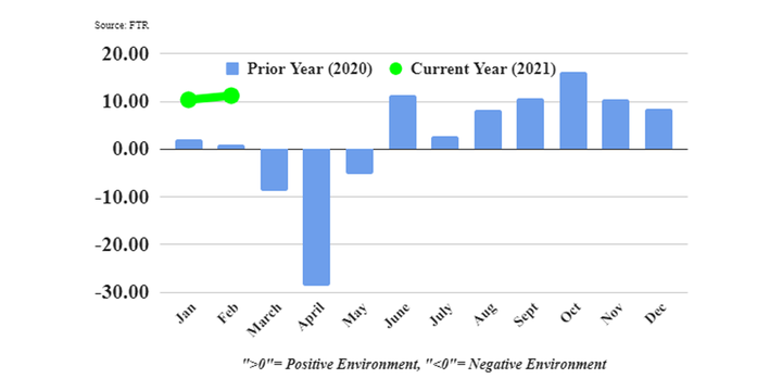"""""""You could hardly devise better market conditions for trucking companies as demand is robust in both the consumer and industrial sectors,"""" said Avery Vise, FTR's VP of trucking. - Graph: FTR"""